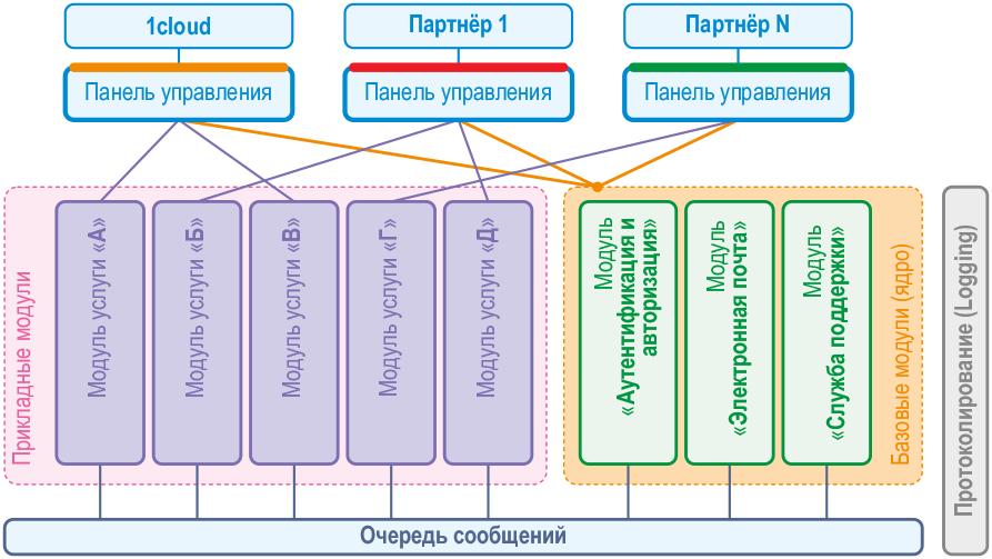 Разработка сервисов и IaaS: подборка материалов об облаке, хранении данных и эволюции «1cloud» - 2