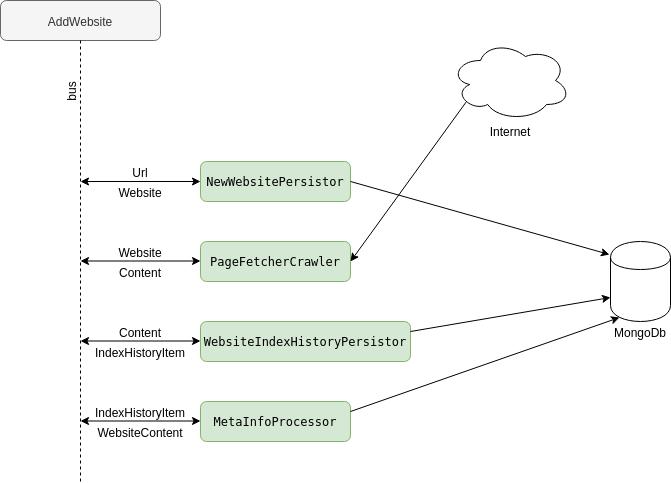 Перевод PHP бэкенда на шину Redis streams и выбор независимой от фреймворков библиотеки - 6