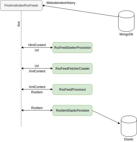 Перевод PHP бэкенда на шину Redis streams и выбор независимой от фреймворков библиотеки - 7