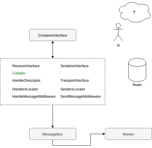 Перевод PHP бэкенда на шину Redis streams и выбор независимой от фреймворков библиотеки - 1