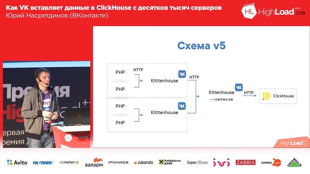 HighLoad++, Юрий Насретдинов (ВКонтакте): как VK вставляет данные в ClickHouse с десятков тысяч серверов - 24