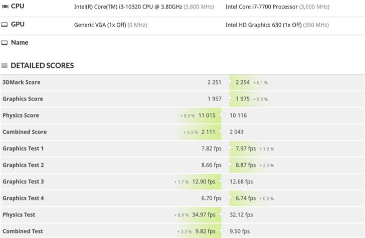 Intel Core i3-10320 обходит по производительности Core i7-7700