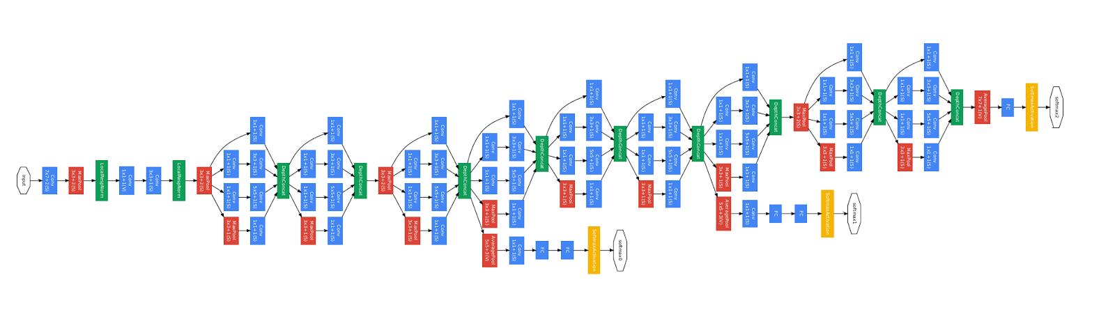 Keras Functional API в TensorFlow - 1