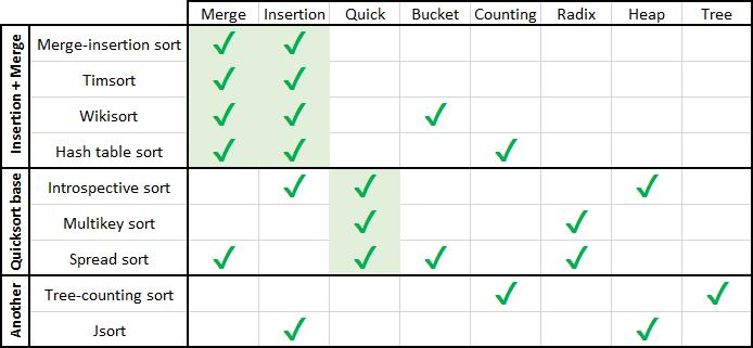 Гибридные сортировки - 1