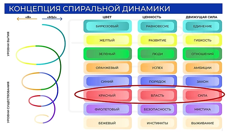«Красная» корпоративная культура — главная проблема российского бизнеса (Часть 1) - 1
