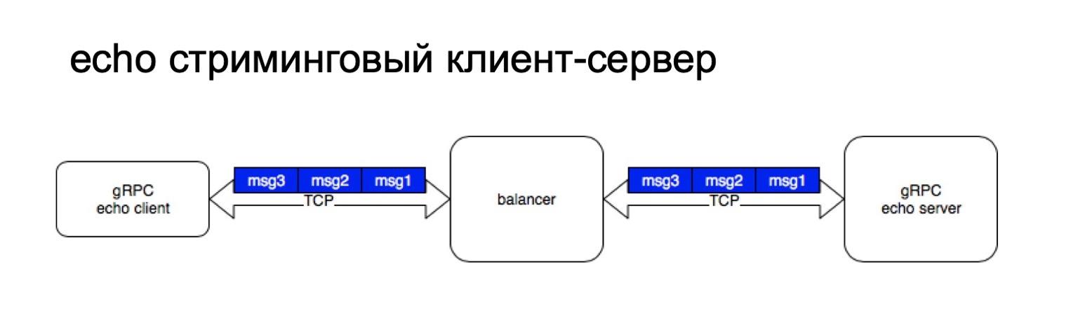 gRPC в качестве протокола межсервисного взаимодействия. Доклад Яндекса - 17
