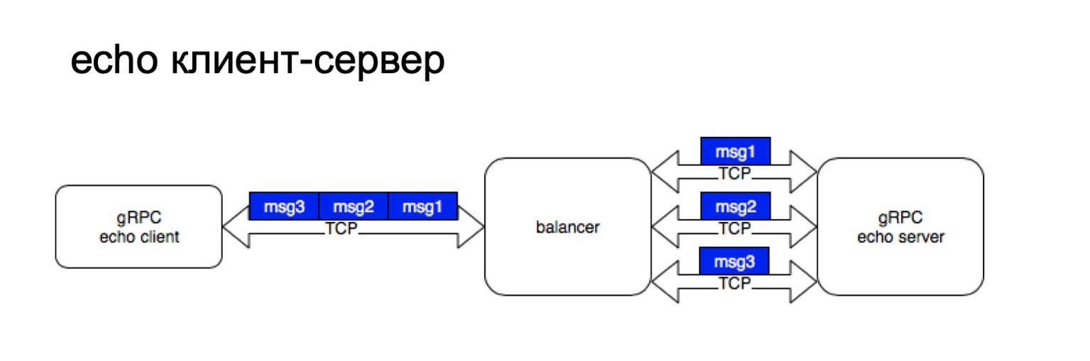 gRPC в качестве протокола межсервисного взаимодействия. Доклад Яндекса - 9