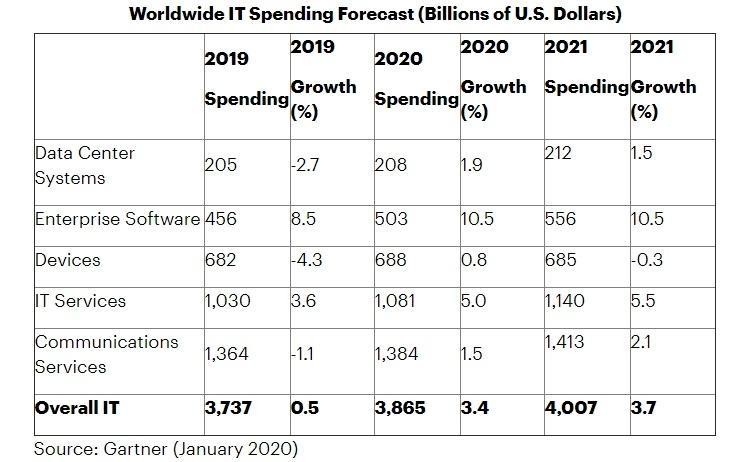 Глобальные IT-затраты в 2020 году достигнут http://supreme2.ru/geek/uploads/2020/01/it2,9 трлн