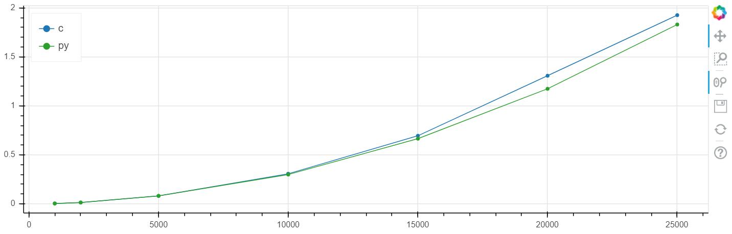 Python (+numba) быстрее си — серьёзно?! Часть 2. Практика - 2