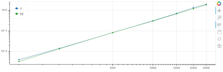 Python (+numba) быстрее си — серьёзно?! Часть 2. Практика - 3