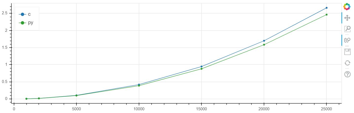 Python (+numba) быстрее си — серьёзно?! Часть 2. Практика - 4