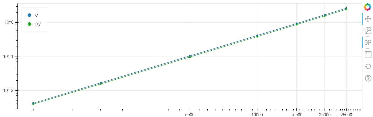 Python (+numba) быстрее си — серьёзно?! Часть 2. Практика - 5