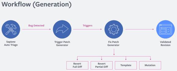 Использование машинного обучения в статическом анализе исходного кода программ - 6
