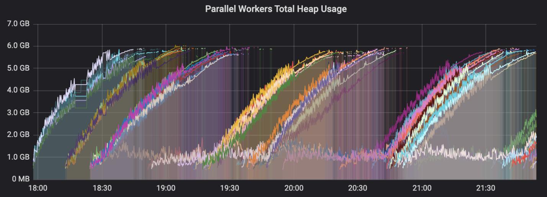 О 30-кратном увеличении параллелизма в Node.js - 2