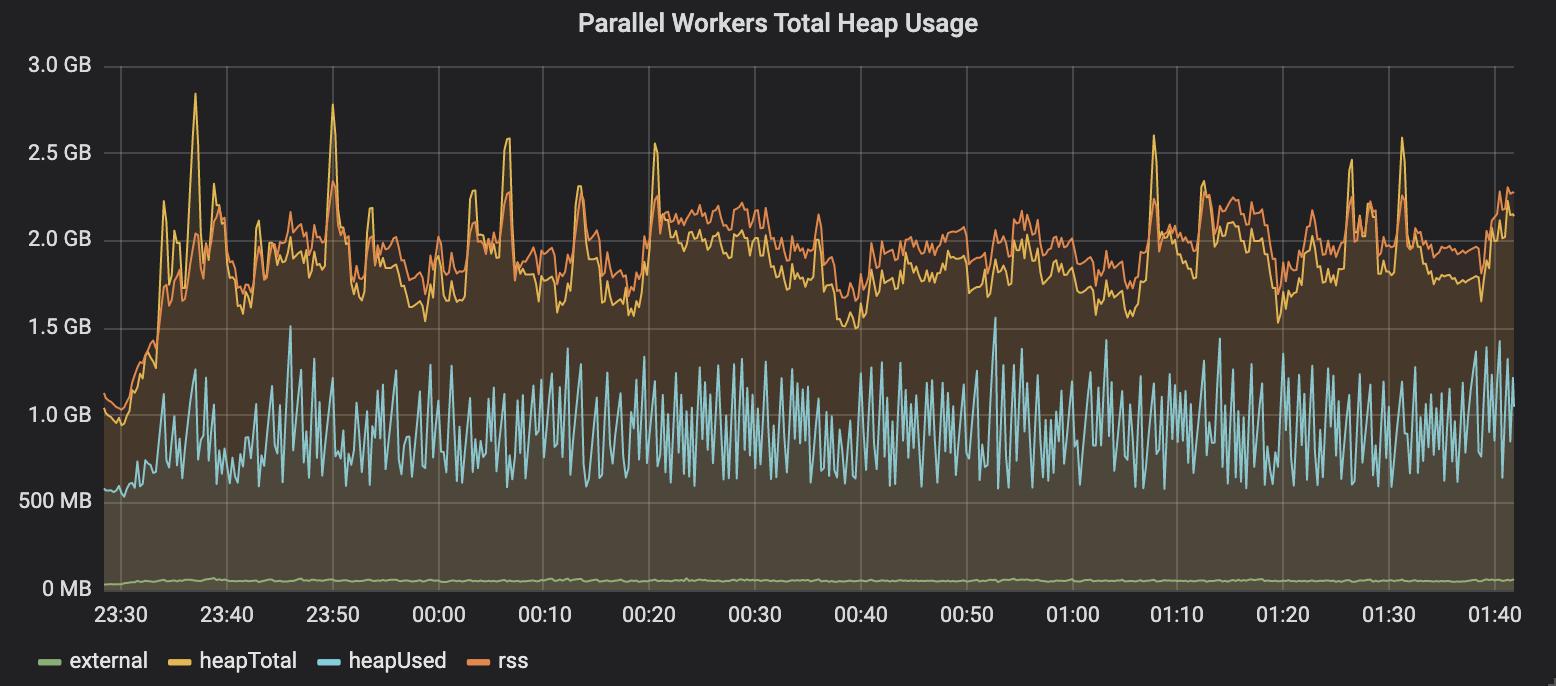О 30-кратном увеличении параллелизма в Node.js - 3