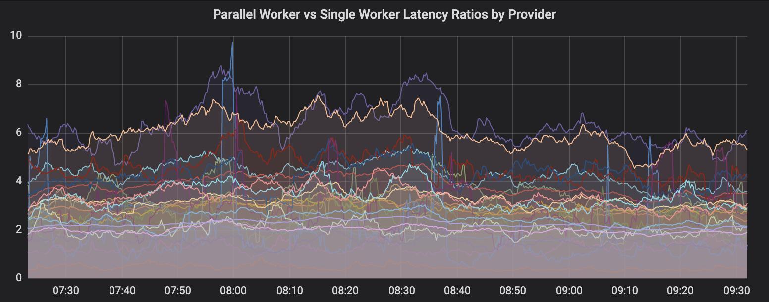 О 30-кратном увеличении параллелизма в Node.js - 4
