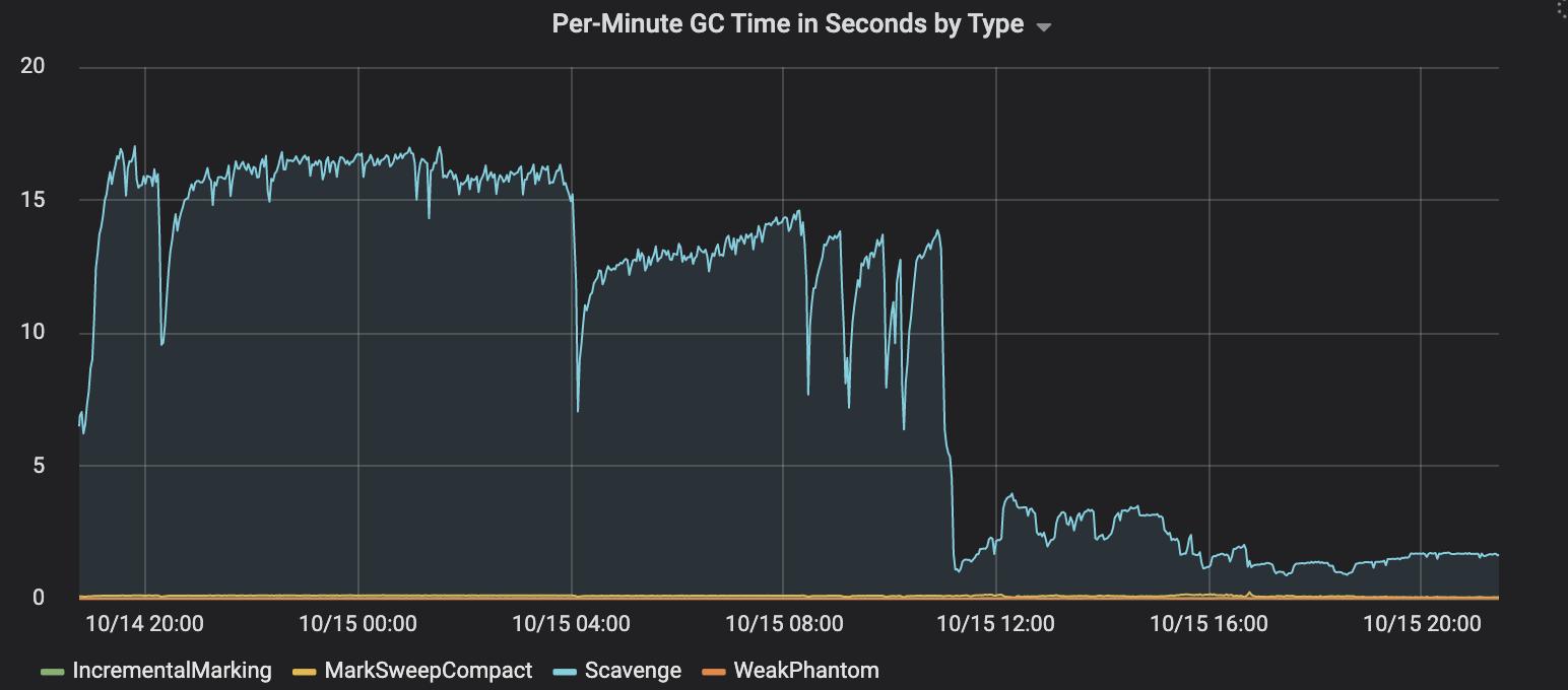 О 30-кратном увеличении параллелизма в Node.js - 6