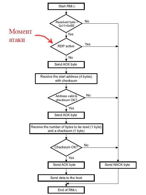 Считывание защищенной прошивки из флеш-памяти STM32F1xx с использованием ChipWhisperer - 4