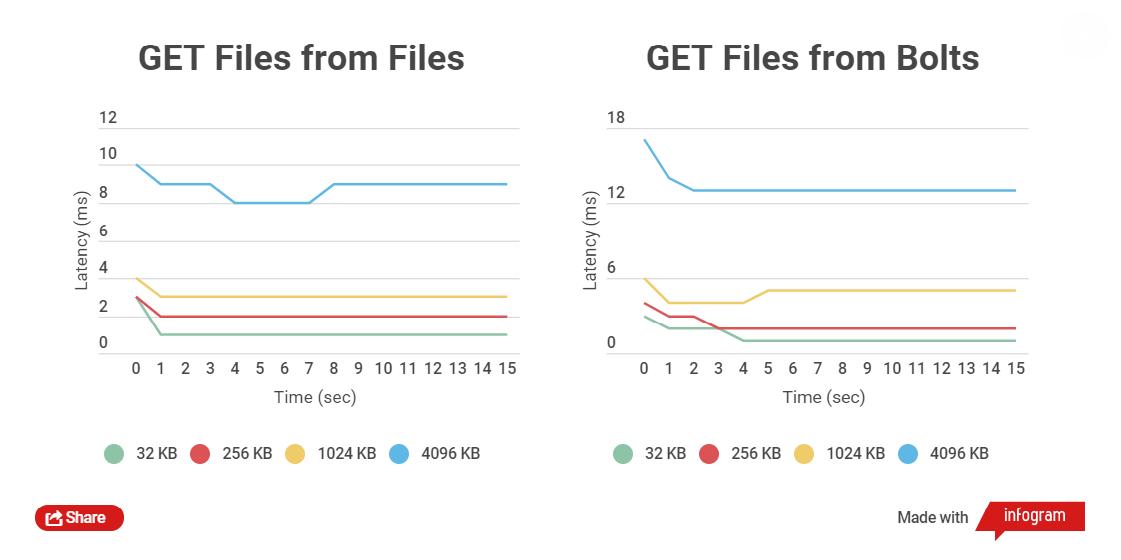 Эффективное хранение сотен миллионов маленьких файлов. Self-Hosted решение - 3