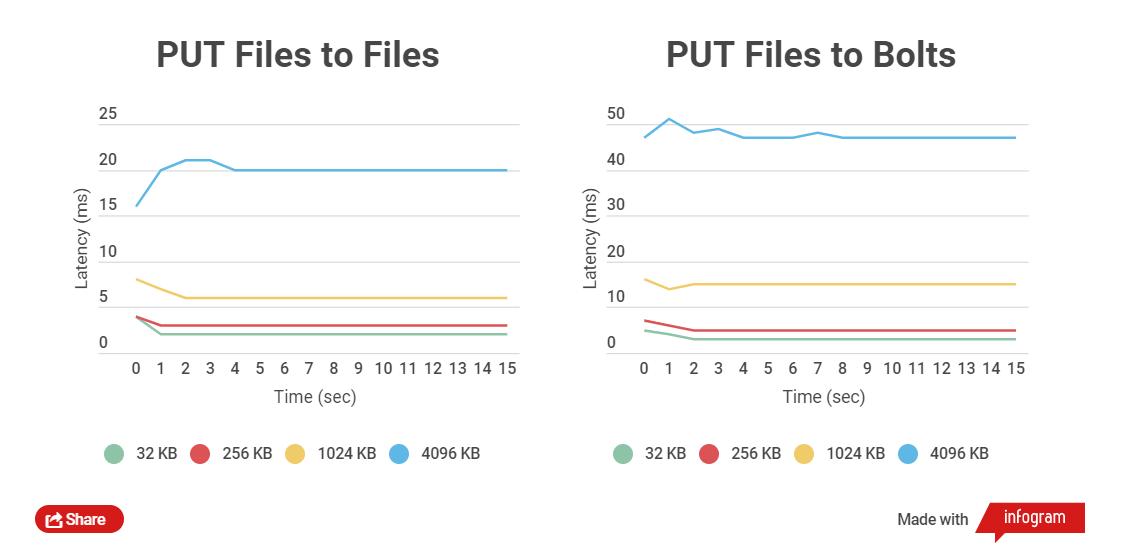 Эффективное хранение сотен миллионов маленьких файлов. Self-Hosted решение - 4