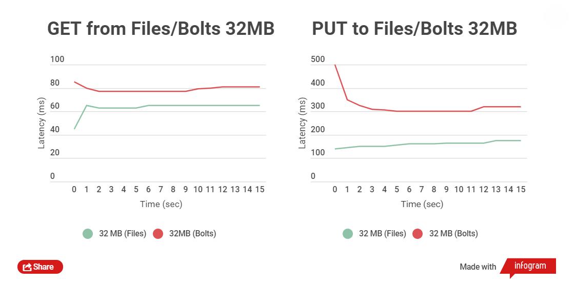 Эффективное хранение сотен миллионов маленьких файлов. Self-Hosted решение - 5