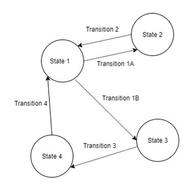 Реализация шаблона «Состояние» в Unity - 5