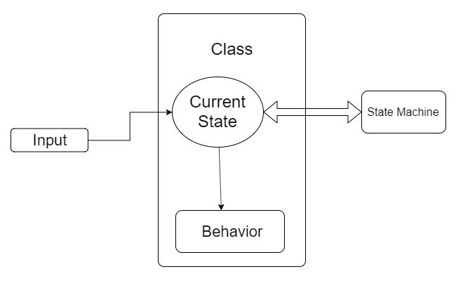 Реализация шаблона «Состояние» в Unity - 6
