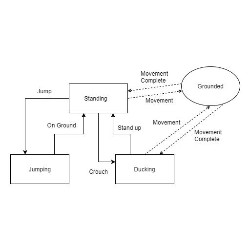Реализация шаблона «Состояние» в Unity - 8