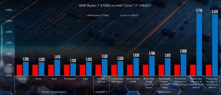Intel показала, что 14-нм Comet Lake-U производительнее 10-нм Ice Lake-U