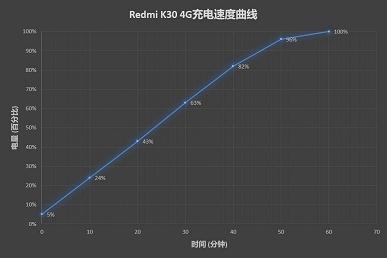 Redmi K30 4G заряжается быстрее старшей модели с поддержкой 5G, несмотря на меньшую мощность зарядки