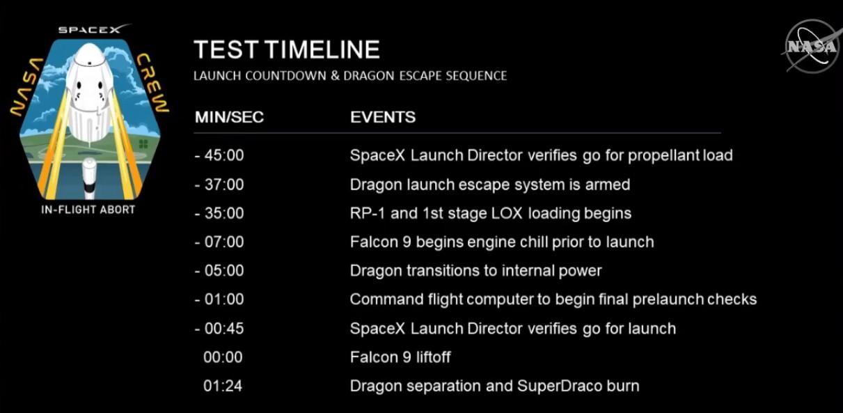 SpaceX успешно провела испытание системы спасения корабля Crew Dragon - 6