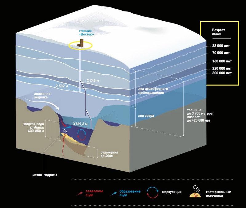 Восток и его обитатели: тайны подледного озера Антарктиды