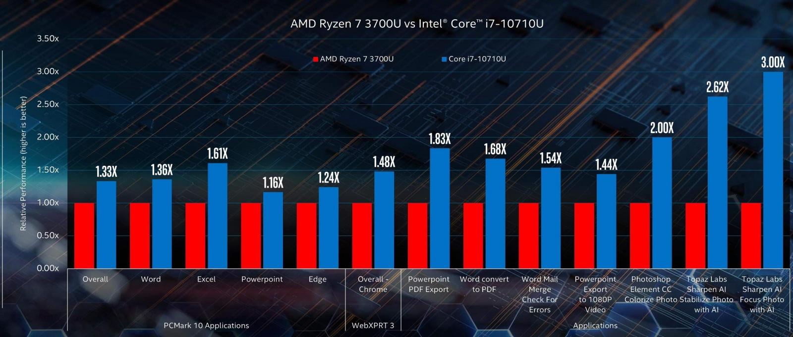 Intel не может определиться, кто быстрее: Comet Lake или Ice Lake - 3