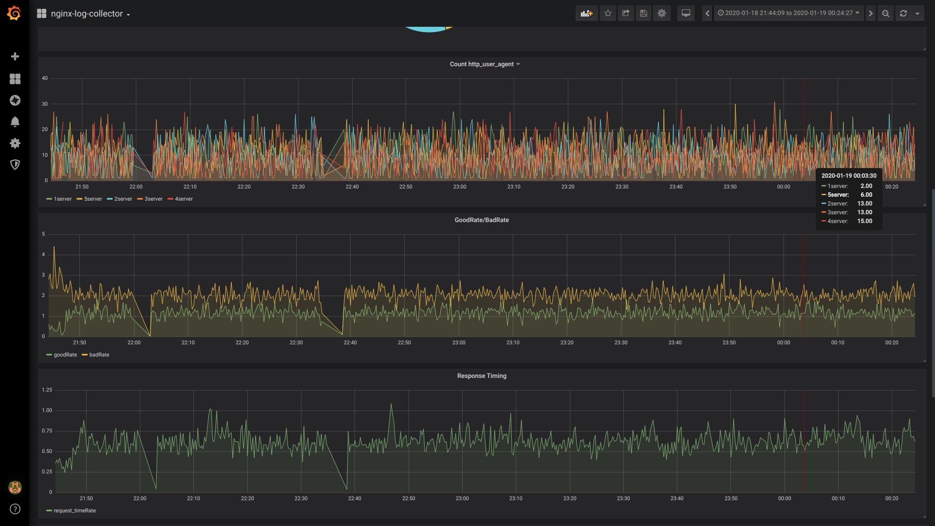 Nginx-log-collector утилита от Авито для отправки логов nginx в Clickhouse - 12