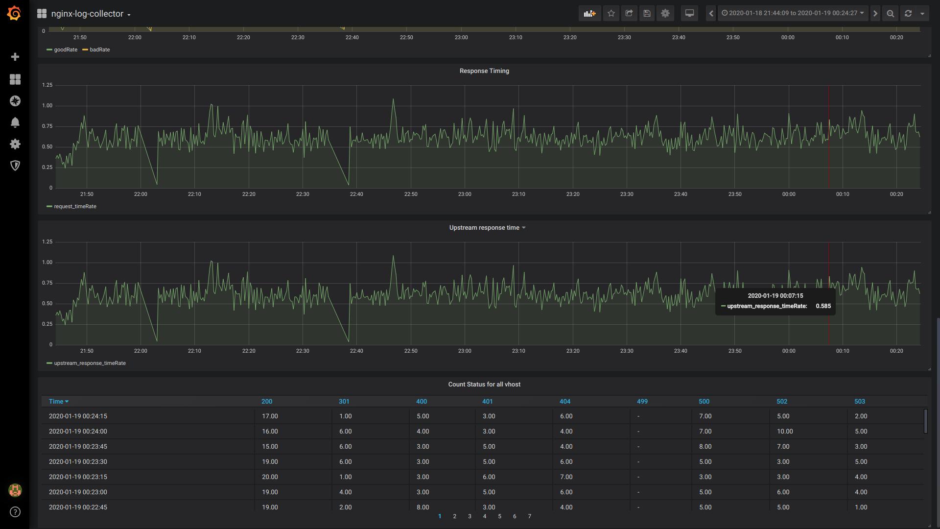 Nginx-log-collector утилита от Авито для отправки логов nginx в Clickhouse - 13
