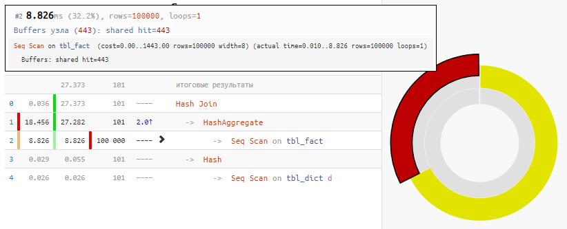 PostgreSQL Antipatterns: редкая запись долетит до середины JOIN - 3
