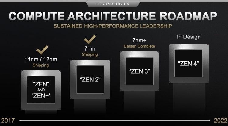 Микрокод AMD Zen 3 обнаружен в ядре Linux — запуск приближается
