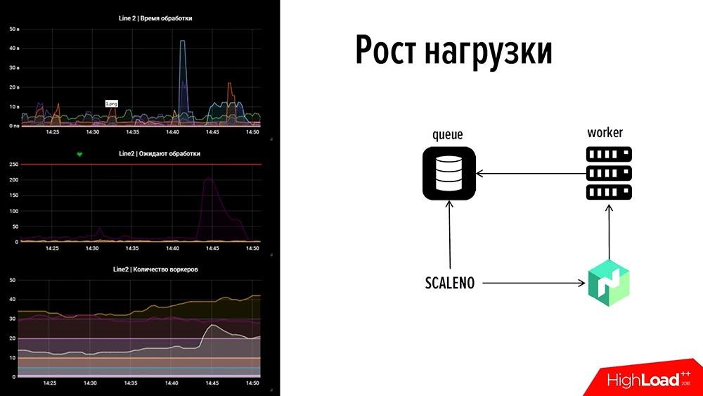 HighLoad++, Евгений Кузовлев (EcommPay IT): что делать, когда минута простоя стоит $100000 - 14