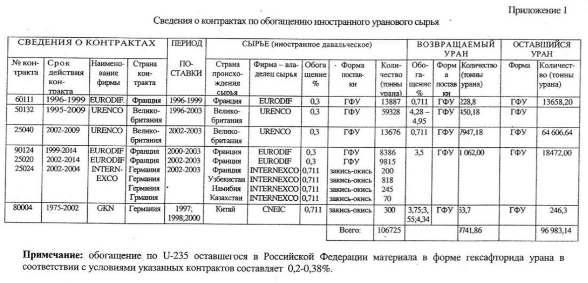 Ввоз немецких урановых хвостов в Россию. Часть 2. Дообогащение - 13