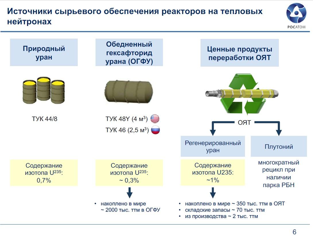 Ввоз немецких урановых хвостов в Россию. Часть 2. Дообогащение - 8