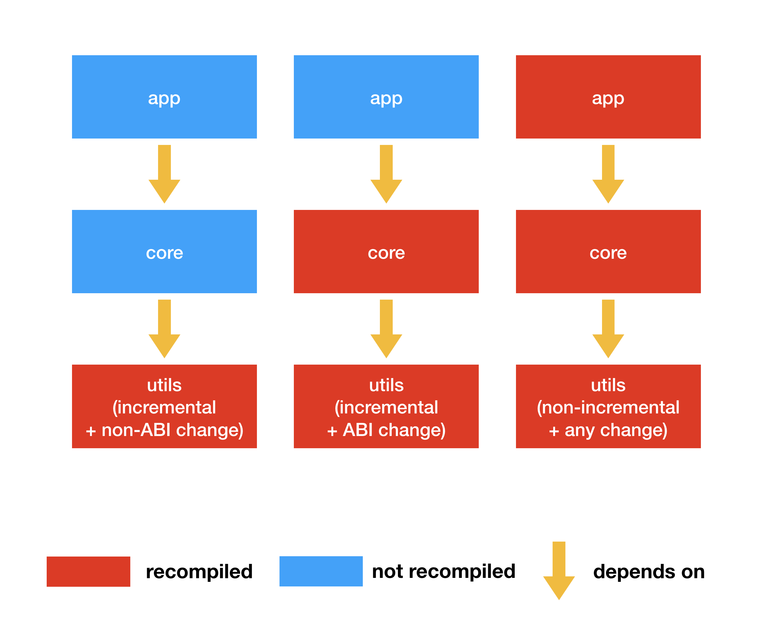Инкрементальный annotation proccesing для ускорения gradle-сборок - 2