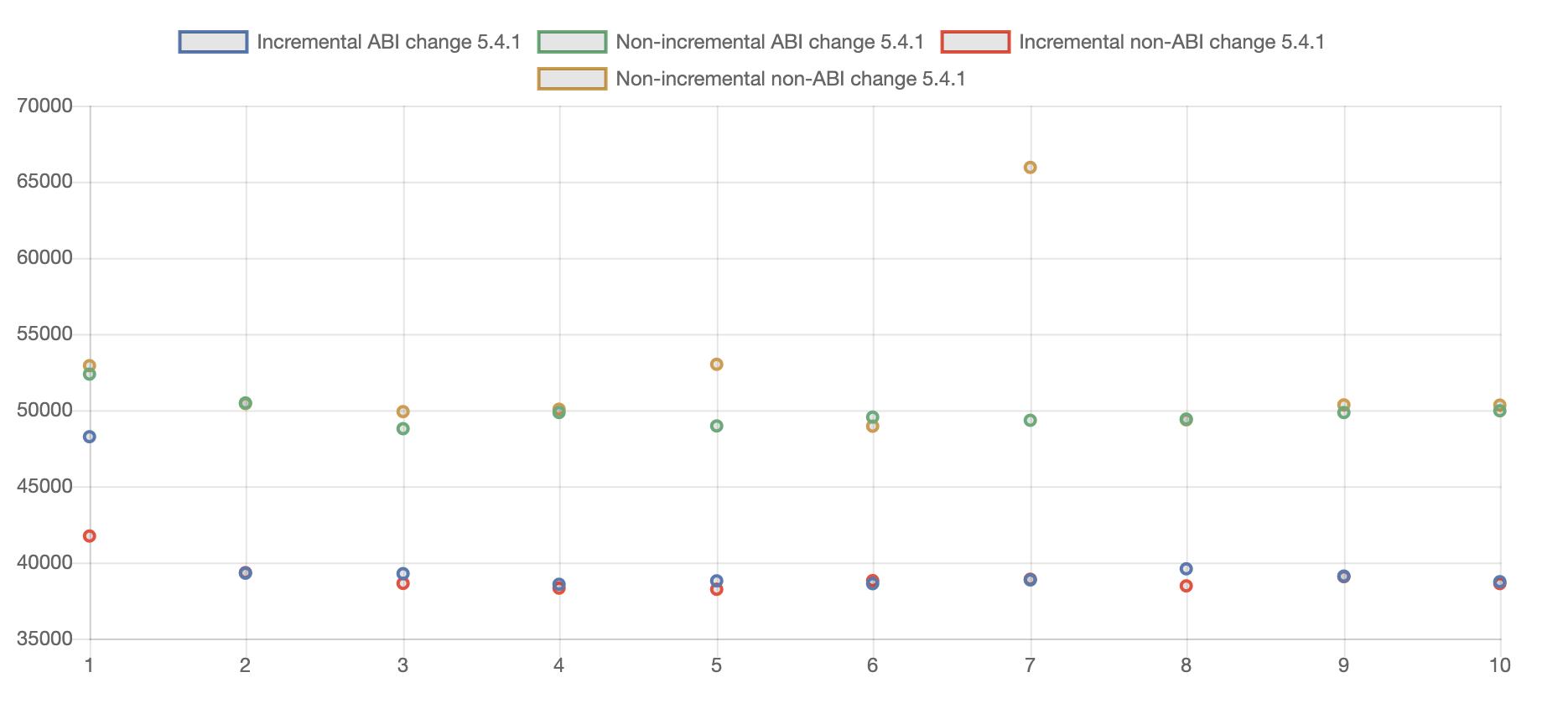Инкрементальный annotation proccesing для ускорения gradle-сборок - 6