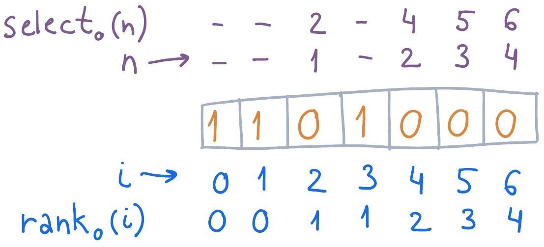 Коты в коробочках, или Компактные структуры данных - 32