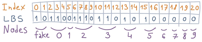 Коты в коробочках, или Компактные структуры данных - 40