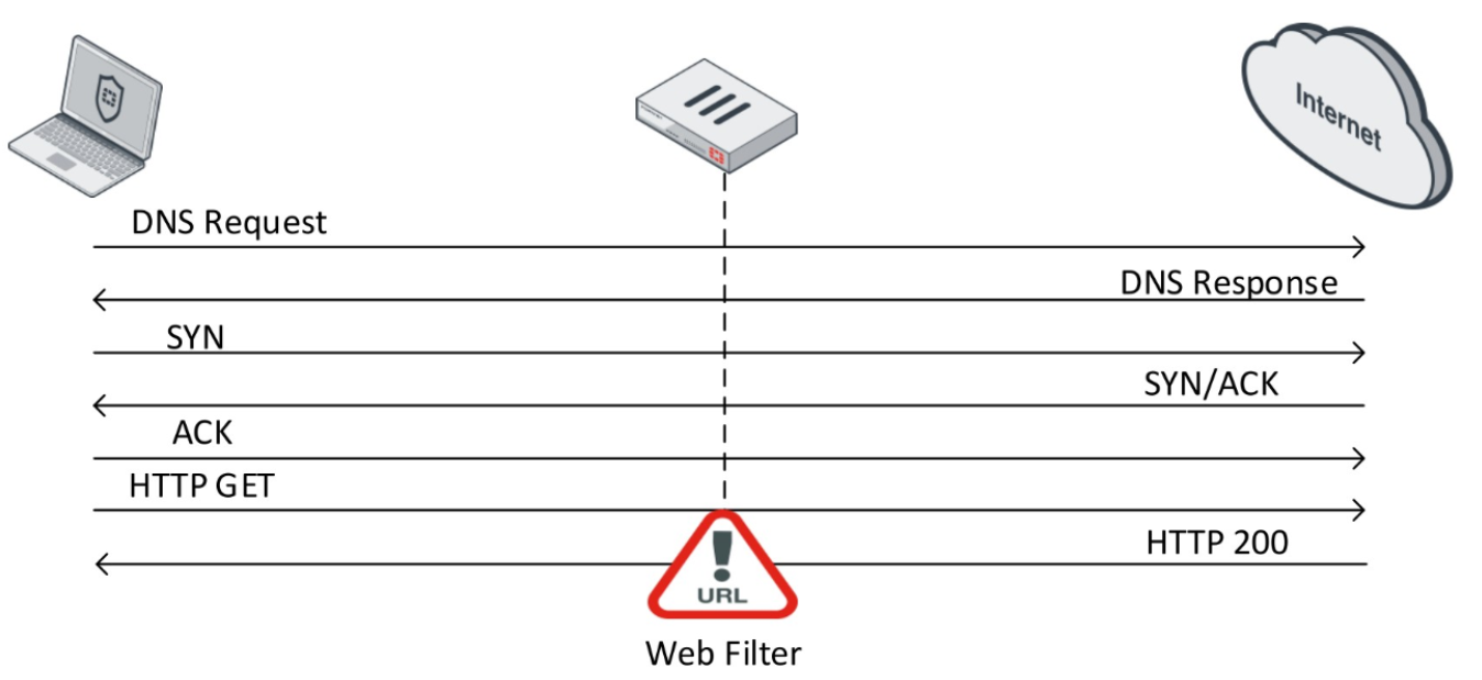 6. Fortinet Getting Started v6.0. Web Filtering и Application Control - 3