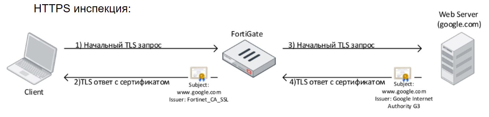 6. Fortinet Getting Started v6.0. Web Filtering и Application Control - 6