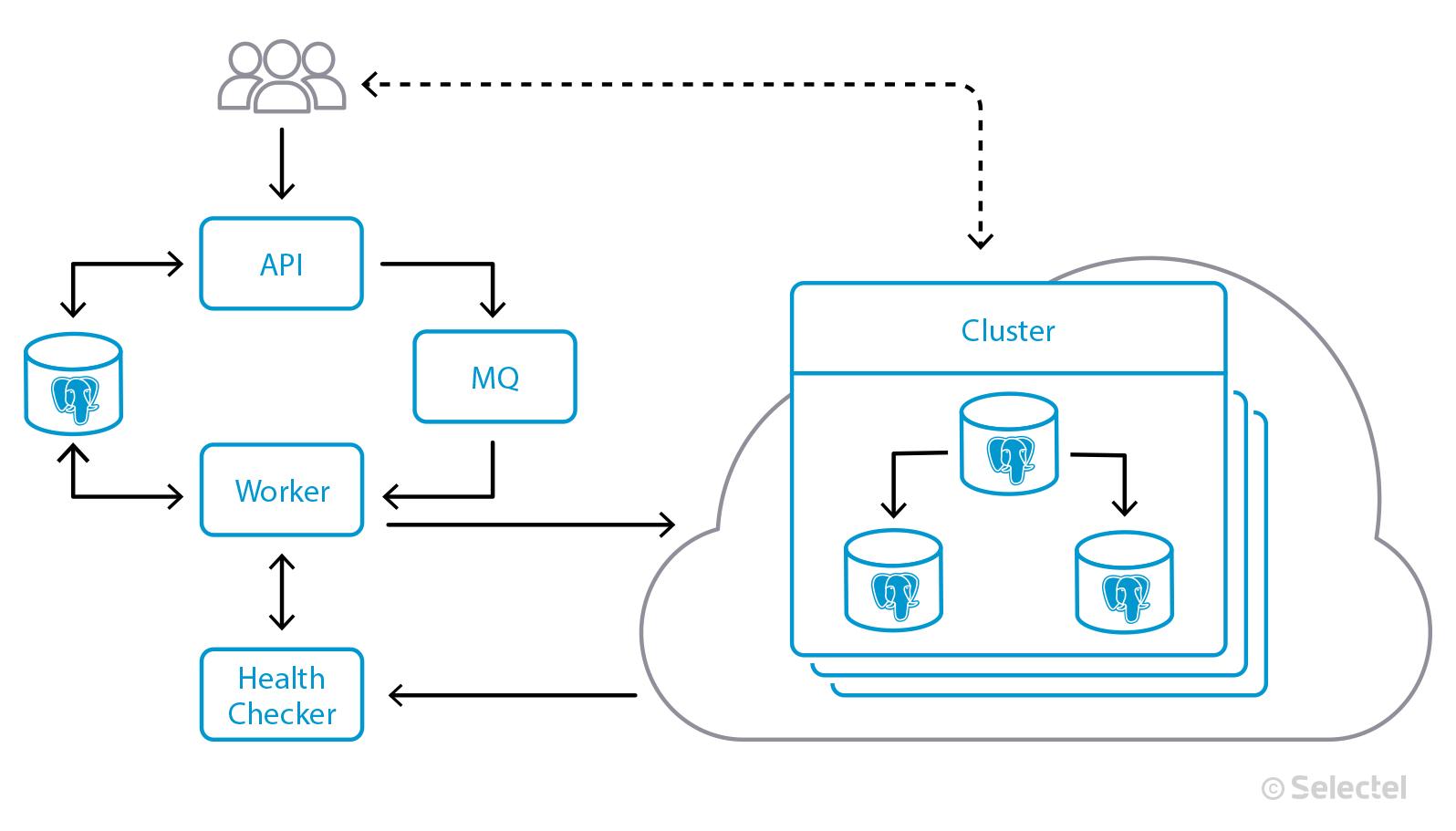 Managed Databases в Selectel: приглашаем в бету - 2