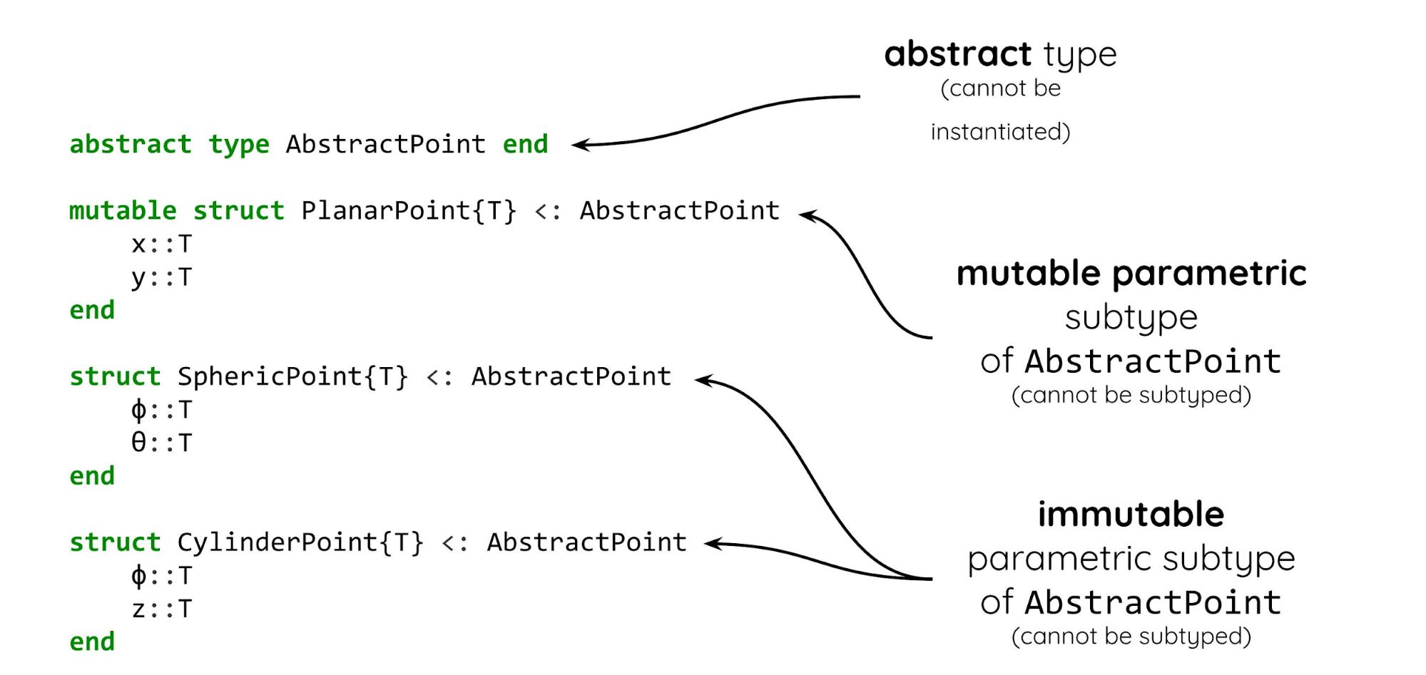 А что, если без Python? Julia для машинного обучения и вообще - 4