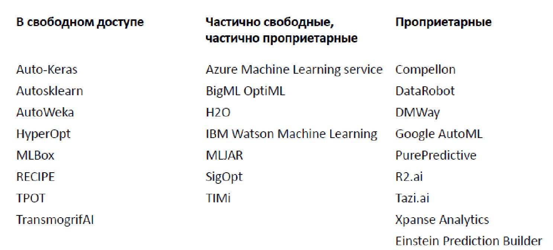 Автоматическое машинное обучение: когда data scientist'ы будут не нужны - 3