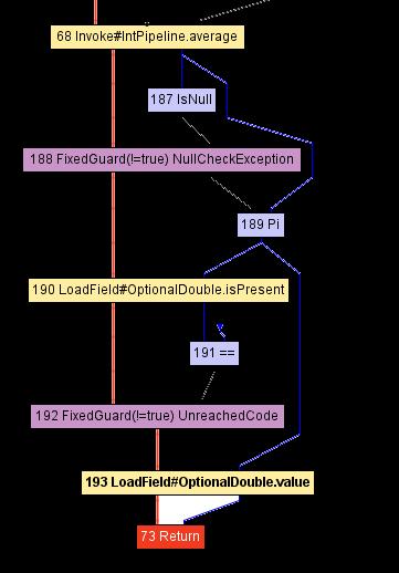 Что под капотом компиляторных оптимизаций GraalVM? - 3